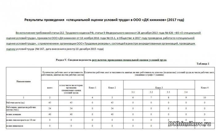 Результаты проведения  «специальной оценки условий труда» в ООО «ДК химиков»